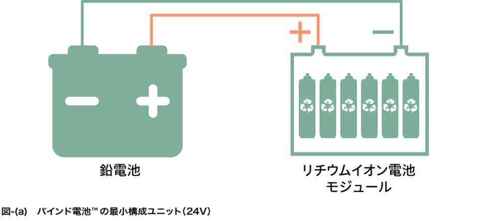 バインド電池の最小構成ユニット